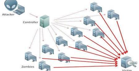 حملات به سایت های عمومی و دولتی مهار و کنترل شده است