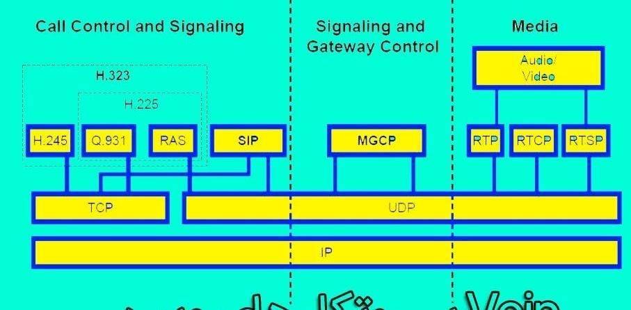 پروتکل های ویپ voip,مهمترین پروتکل کنترل کننده تماس شبکه ویپ,ویپ,voip, ساختار تلفنی PBX استریسک,مناسب ترین پروتکل ویپ