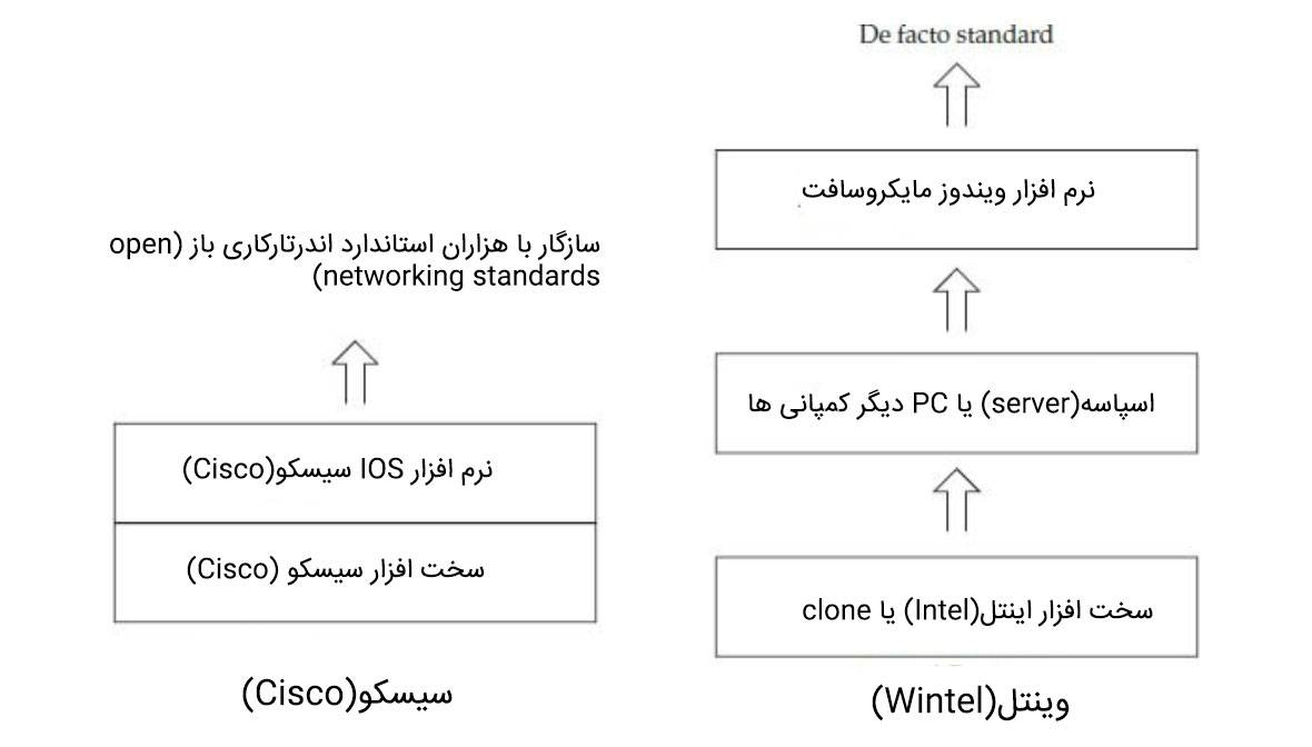 Difference Between Cisco And Wintel تفاوت بین سیسکو و وینتل