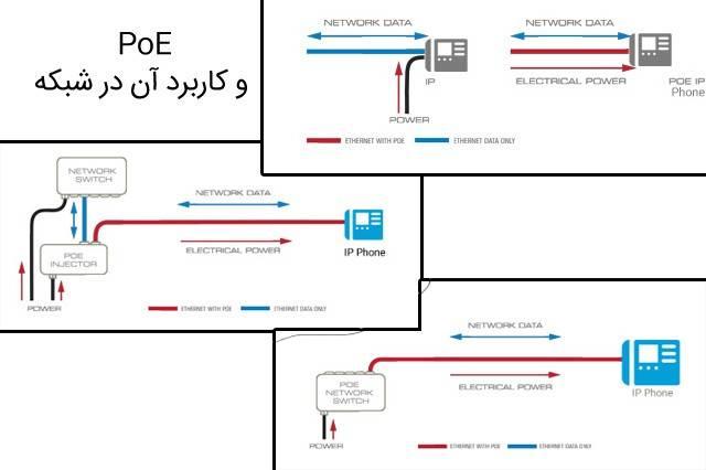 PoE و کاربرد آن در شبکه