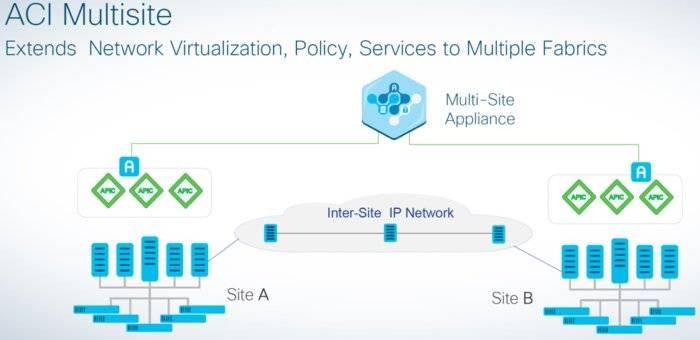 ورود شبکه مبتنی بر تصمیم intent-based به مرکز داده توسط سیسکو
